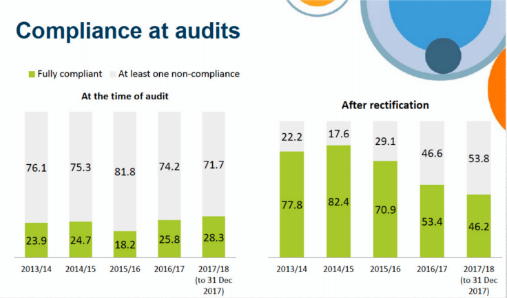 Compliance at audits 2018